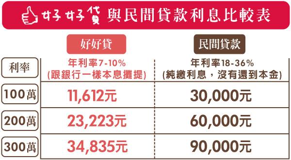 好好貸-與民間貸款利息比較表