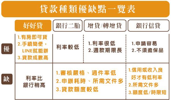 貸款種類優缺一覽表
