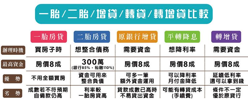 房屋貸款種類比較表