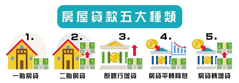 房屋貸款五大種類